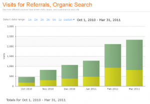 Graph of referral and organic search engine from October 2010 through March 2011