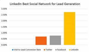 Chart showing LinkedIn nearly 4x better at Lead Generation than Twitter or Facebook